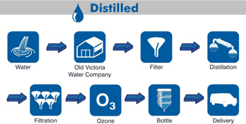 Distilled Water Process