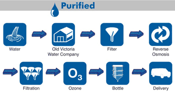 Wat is purified water