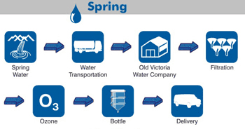 Spring Water Process